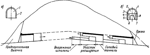 Схема сооружения тоннеля