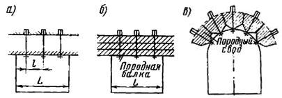 Схемы применения анкерной крепи