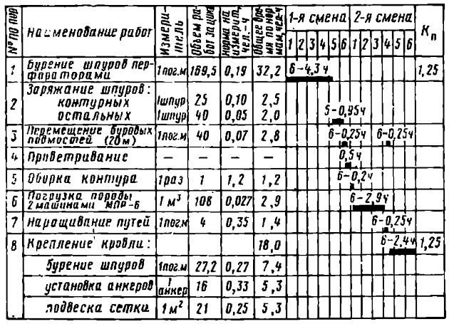 Циклограмма на проходку тоннеля в породах VI категории
