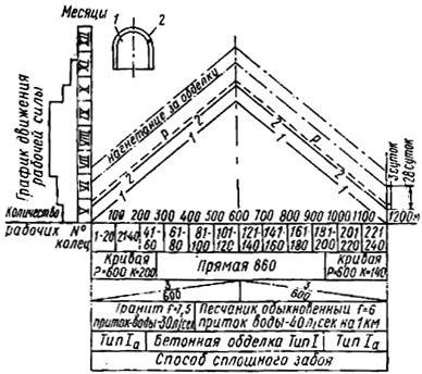 График производства работ в наклонных линиях