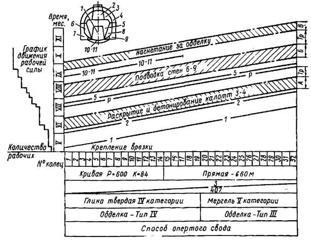 Комбинированный график производства работ
