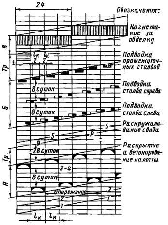 Деталь графика производства работ