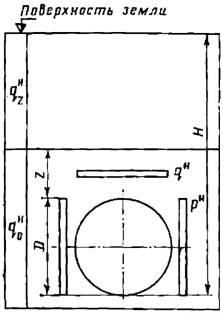 Горное давление на тоннель