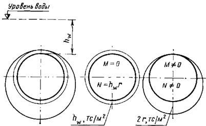 Гидростатическое давление на тоннель кругового очертания