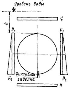 Расчетная схема обделки как свободно деформирующегося кольца