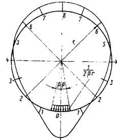 Условная линия влияния кратных радиальных деформаций контура кольцевого выреза