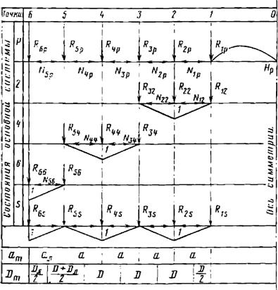 Таблица усилий в основной системе