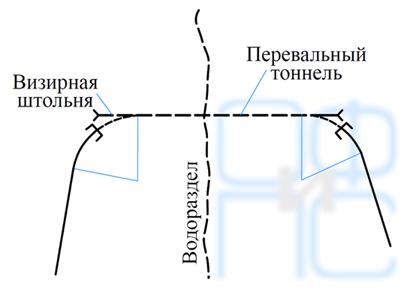 Перевальный тоннель