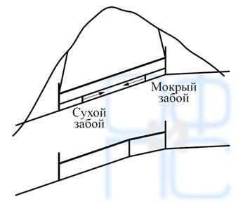 Односкатные тоннели