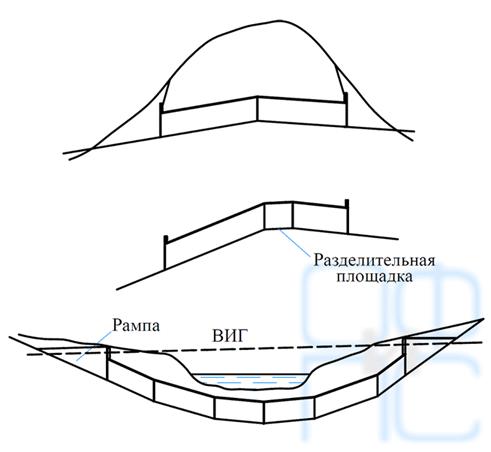 Двускатные тоннели