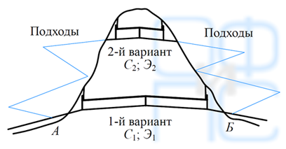 Высотное положение тоннелей