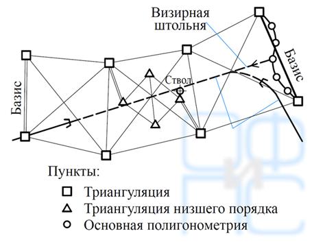 Схема триангуляции для перевального тоннеля