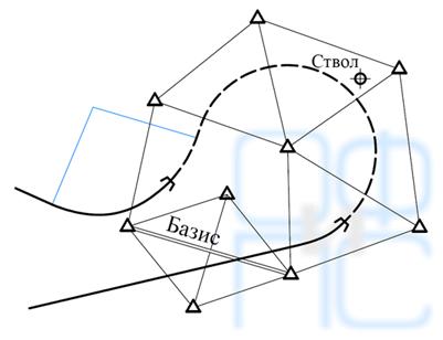 Схема триангуляции для петлевого тоннеля
