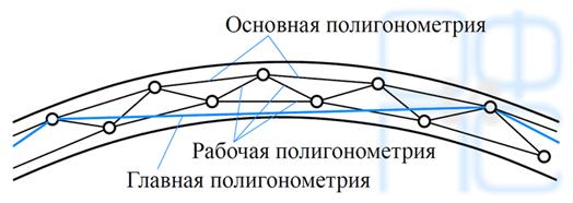 Схема подземной полигонометрии