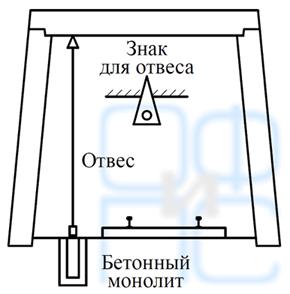 Закрепление полигонометрического пункта