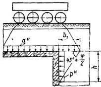 Схема определения горизонтального давления от подвижной нагрузки