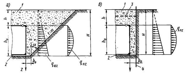 Давление грунта при деформации стен в сторону засыпки при котловане с откосами и с вертикальными стенами