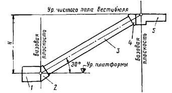 Схема эскалаторного комплекса