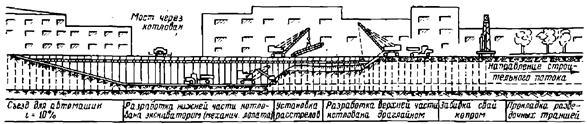 Схема производства земляных работ в котловане