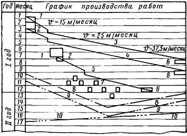 Параллельный график работ по сооружению станции