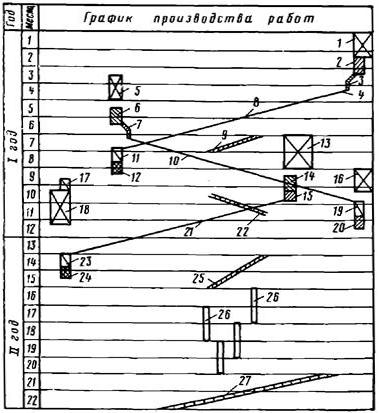 Последовательный график работ по сооружению станции