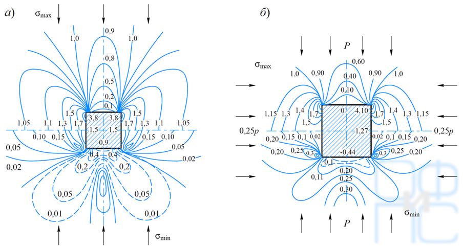 Изолинии главных напряжений вокруг квадратной выработки при одноосном и двухосном сжатии