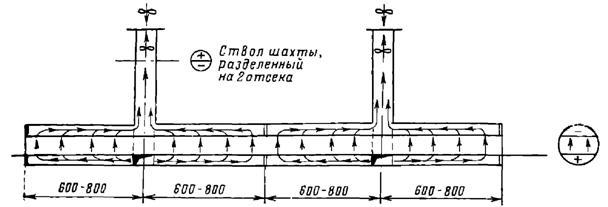 Схема поперечной вентиляции тоннеля