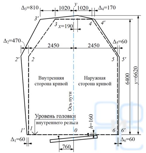 Увеличение габарита однопутного тоннеля на кривой