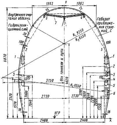Размещение оборудования в тоннеле за очертанием габарита С на прямой