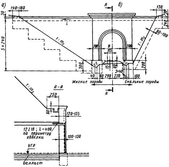 Конструкции тоннельных порталов без продольных подпорных стен