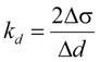 Коэффициент упругого отпора для выработки диаметром d