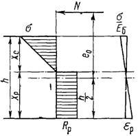 Напряжения и деформации в бетонном сечении в момент трещинообразования