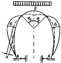 Схема возникновения упругого отпора породы