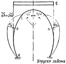 Расчетная схема обделки с заданной формой эпюры отпора
