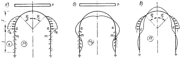 Схема расчета обделки как свода с заданной формой эпюры отпора, опирающегося на вертикальные стены