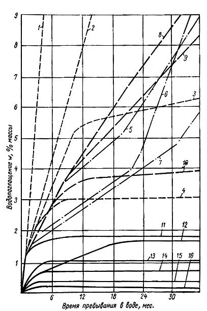 Водоустойчивость битумов и полимербитумных сплавов