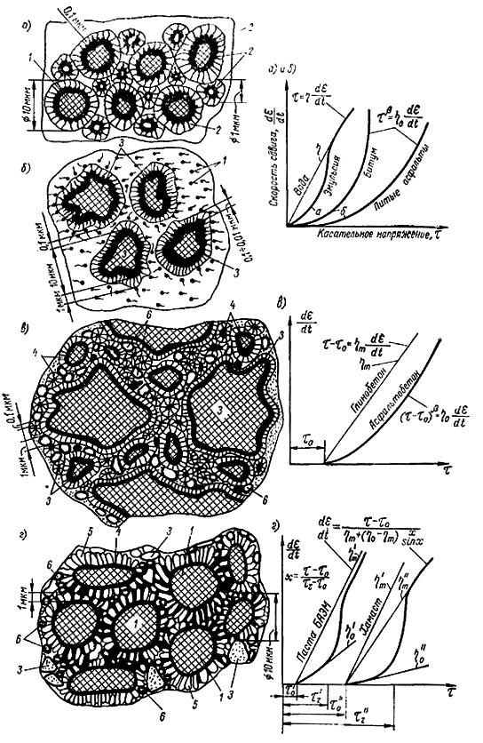Структура и структурно-реологические свойства асфальтов