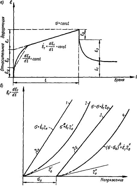Кривые ползучести и полные реологические кривые для упруговязкопластичных веществ: битумы, асфальты и пластмассы