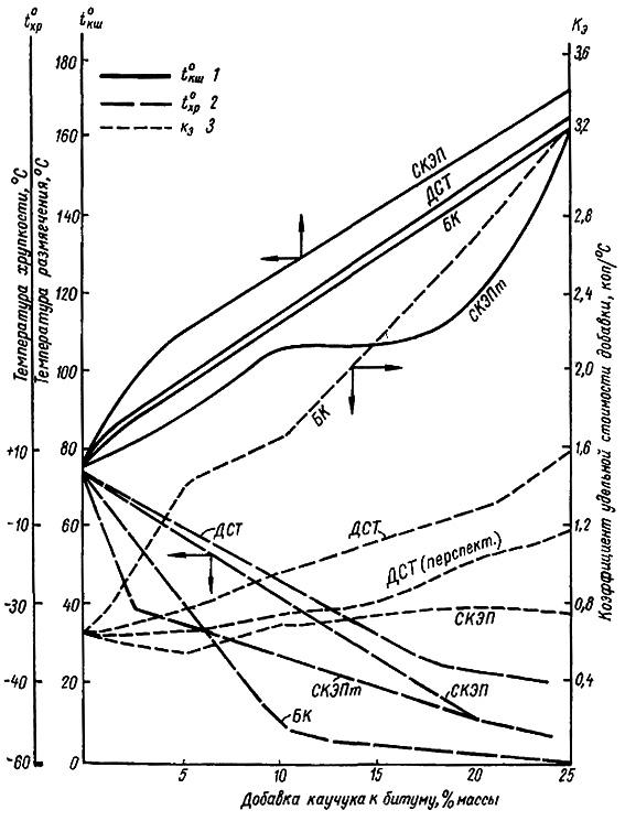 Влияние полимерных добавок на интервал пластичности и коэффициент удельной стоимости полимербитумных сплавов