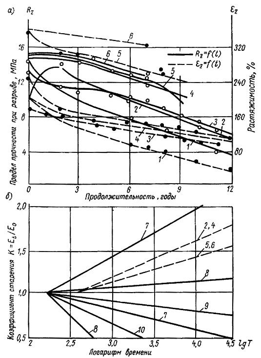 Результаты длительных испытаний полимерных материалов на долговечность