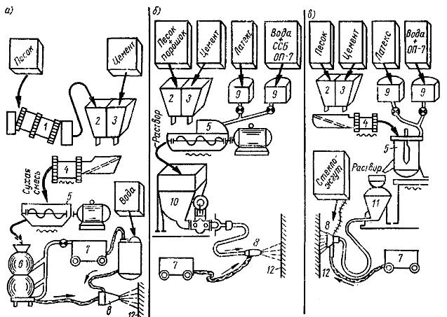 Технологические схемы устройства цементной штукатурной гидроизоляции