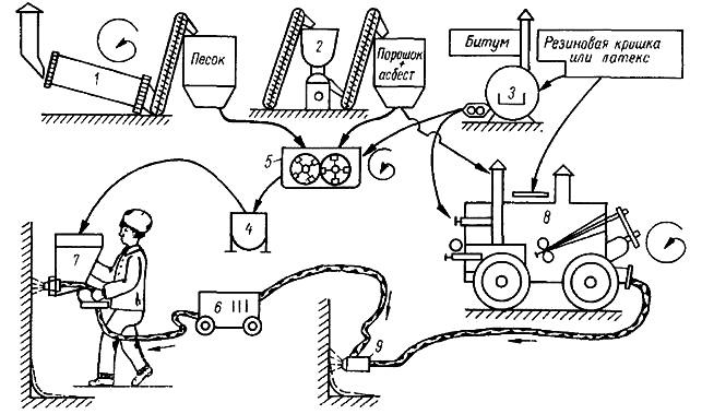 Технологическая схема устройства асфальтовой штукатурной гидроизоляции горячим способом