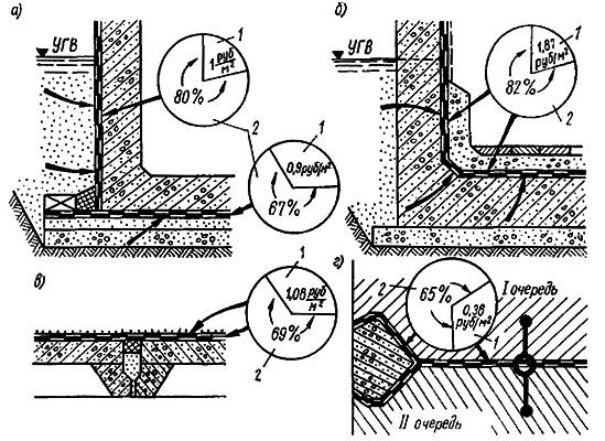 Область применения холодных асфальтовых мастик на основе эмульсионных паст и их экономическая эффективность