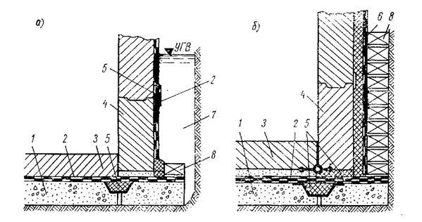 Конструкции литой и засыпной теплогидроизоляции