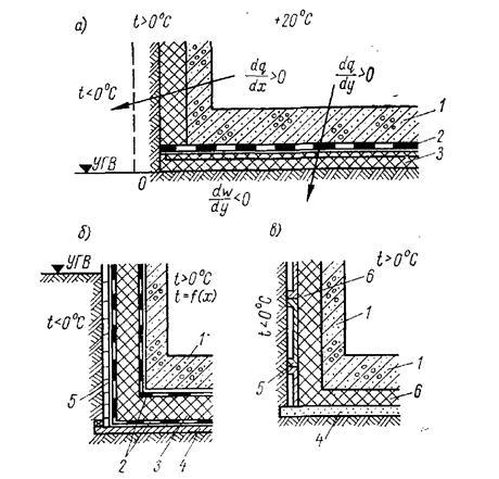 Конструкции теплогидроизоляции в вечномерзлых грунтах для отапливаемых подвалов зданий и подземных помещений