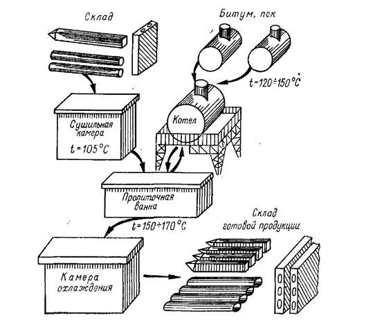 Технологическая схема пропиточной установки для пропитки нефтяным битумом или каменноугольным пеком в открытых ваннах