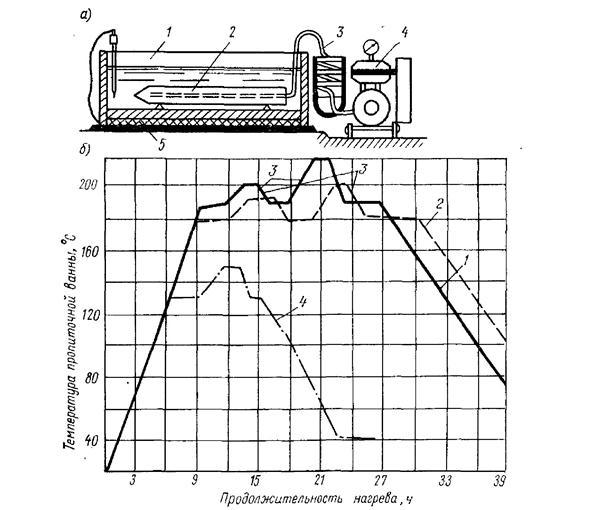 Технология пропитки бетонных изделий методом внутреннего вакуумирования