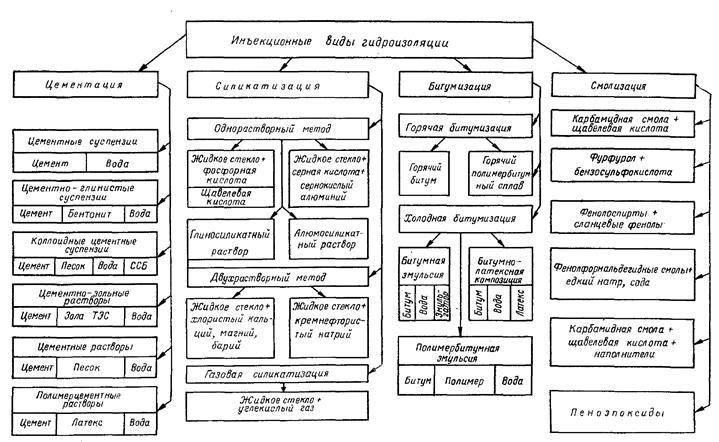 Классификация видов инъекционной гидроизоляции