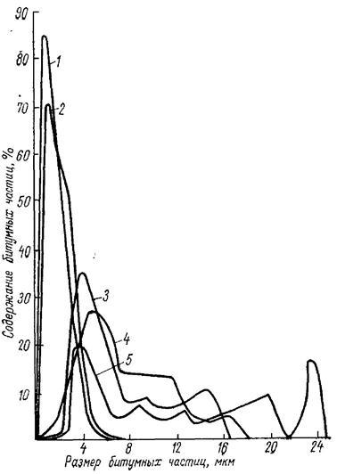 Характеристики дисперсности инъекционных битумных эмульсий на различных эмульгаторах и битуме