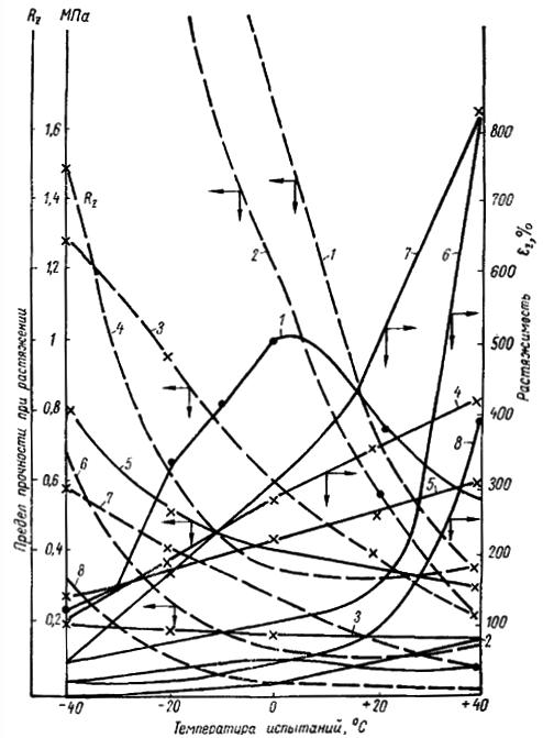 Физико-механические свойства полимербитумных герметиков